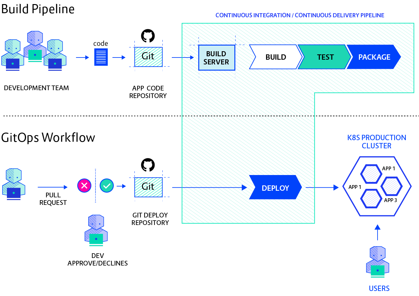 CICD Diagram@2x