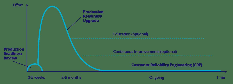 cno-diagram