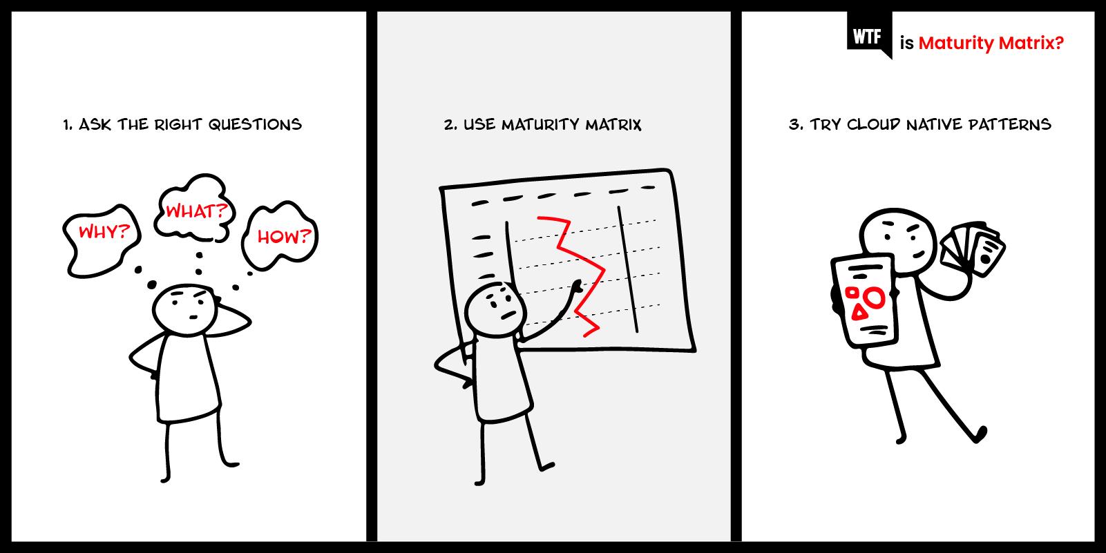 wtf-is-maturity-matrix-wtf-is-cn-transformation blog-1