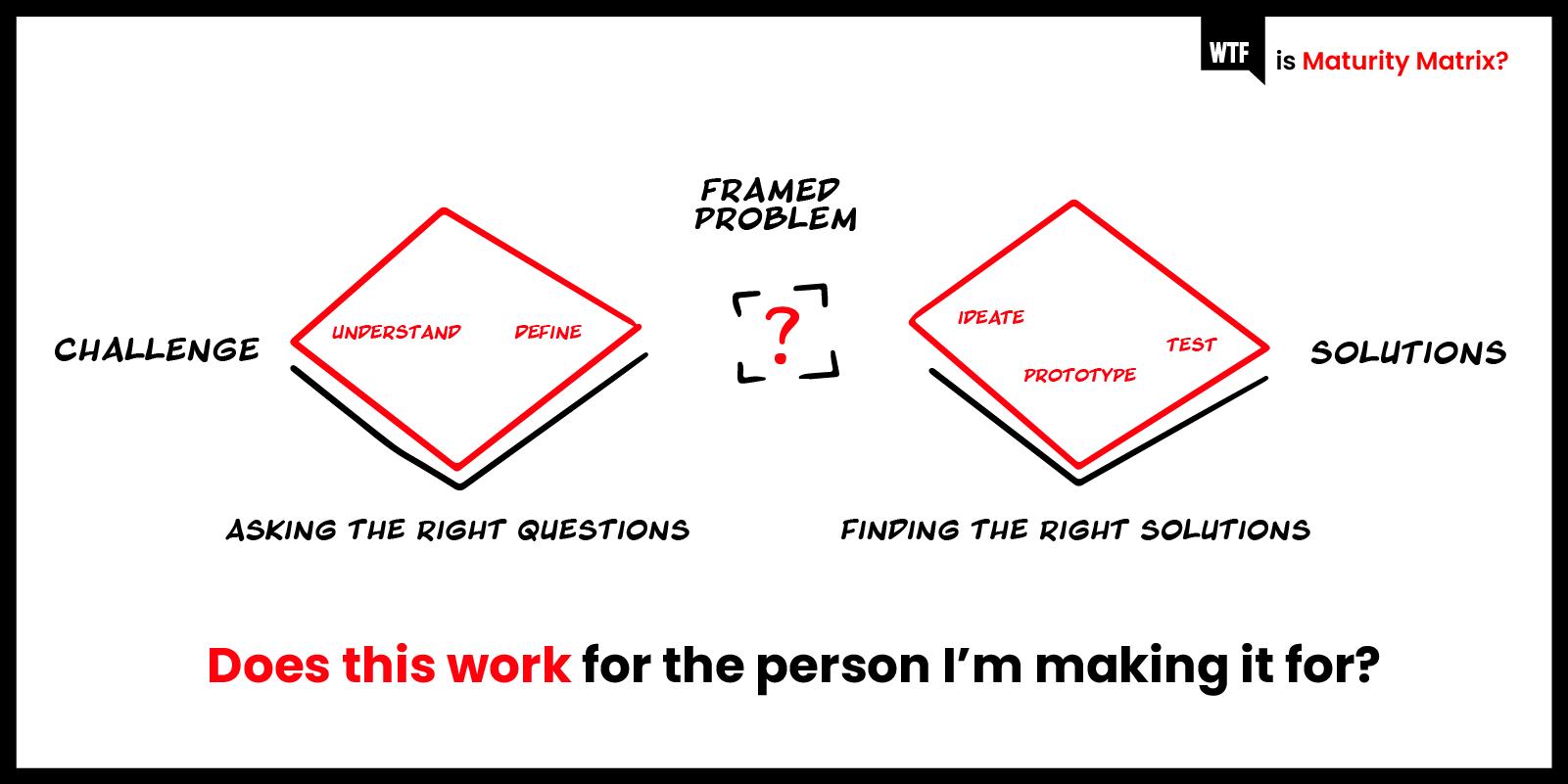 wtf-is-maturity-matrix-wtf-is-design-thinking blog-1