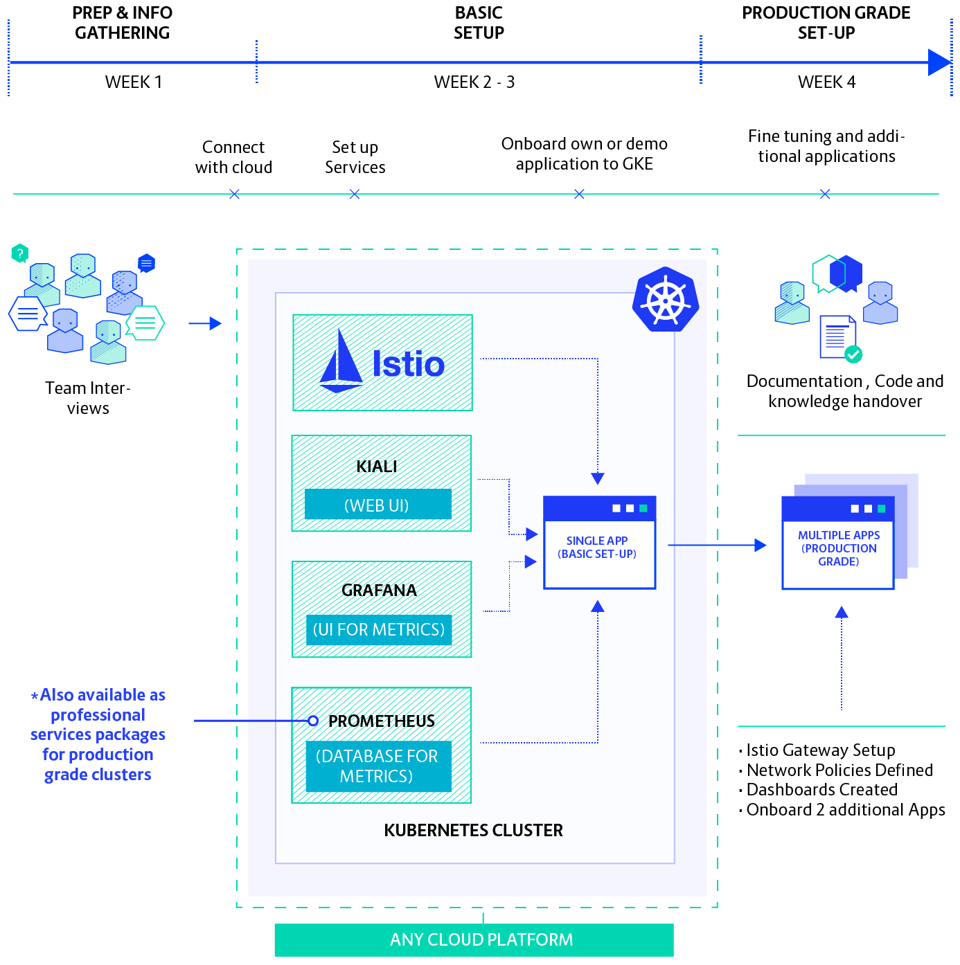 Istio Onboard Diagram@2x