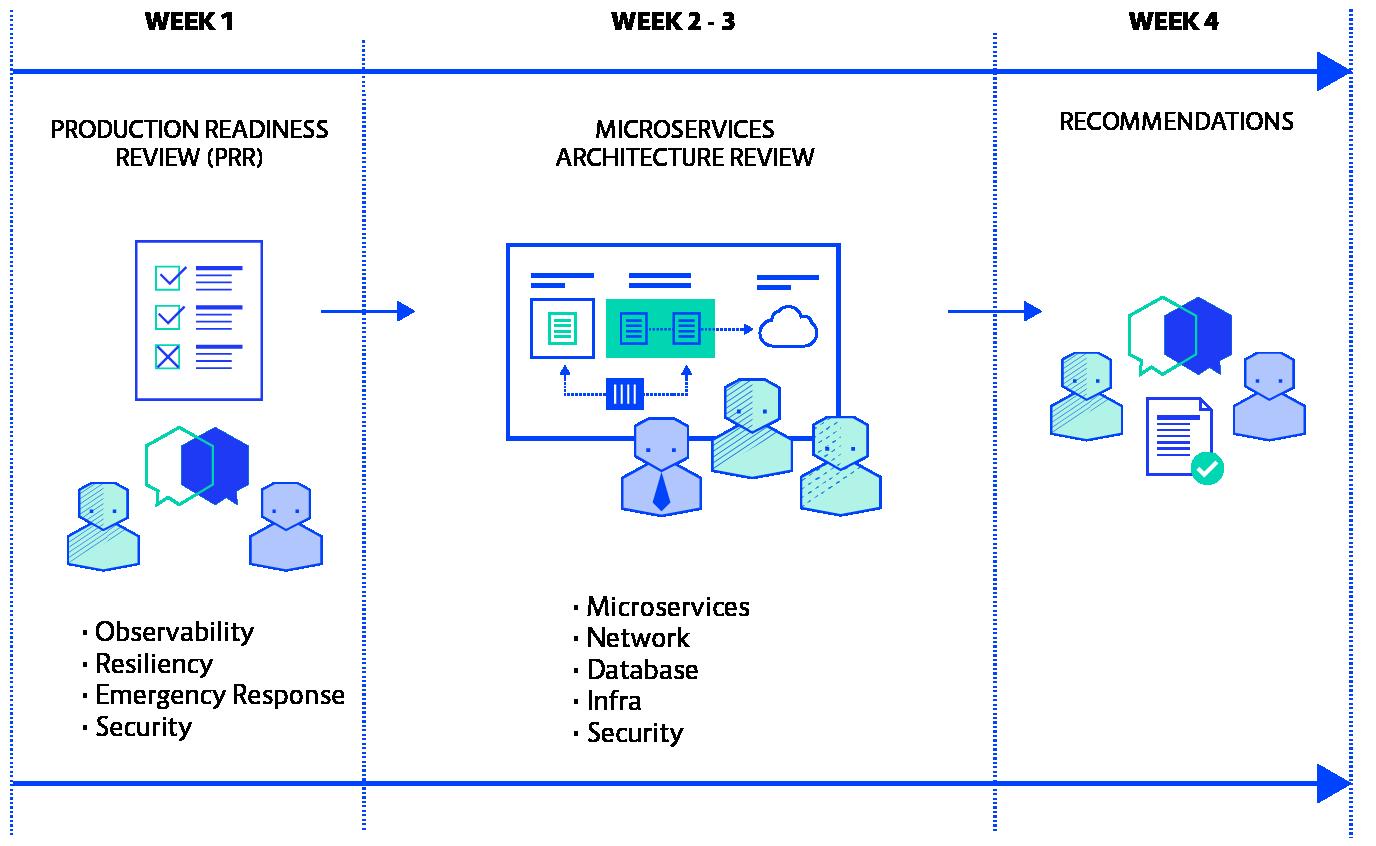 Microservices Diagram@2x